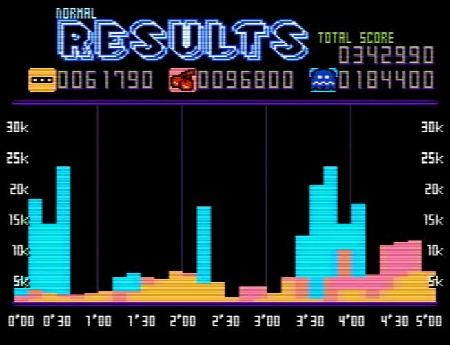 Pac-Man Championship Edition NES Demake-210907-211625