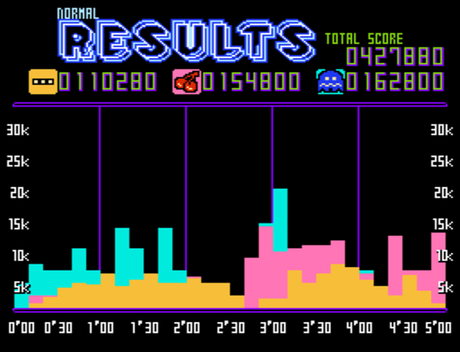Pac-Man Championship Edition NES Demake-210909-162937