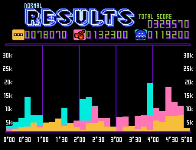 Pac-Man Championship Edition NES Demake-210907-171543