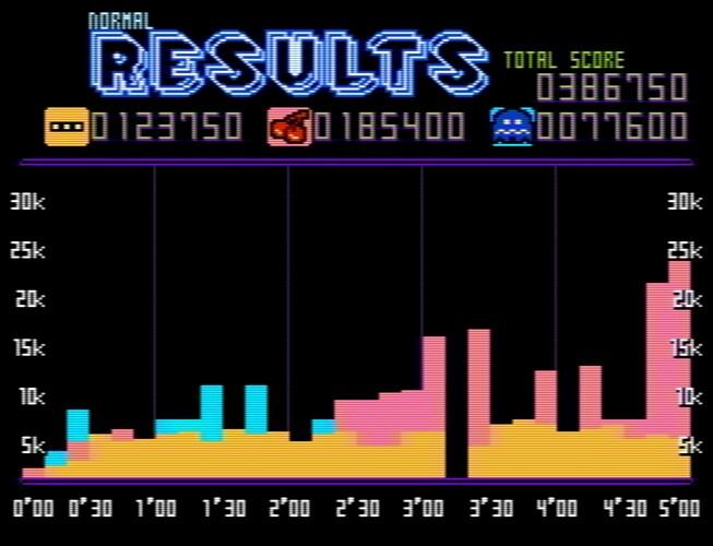 Pac-Man Championship Edition NES Demake-210909-114450